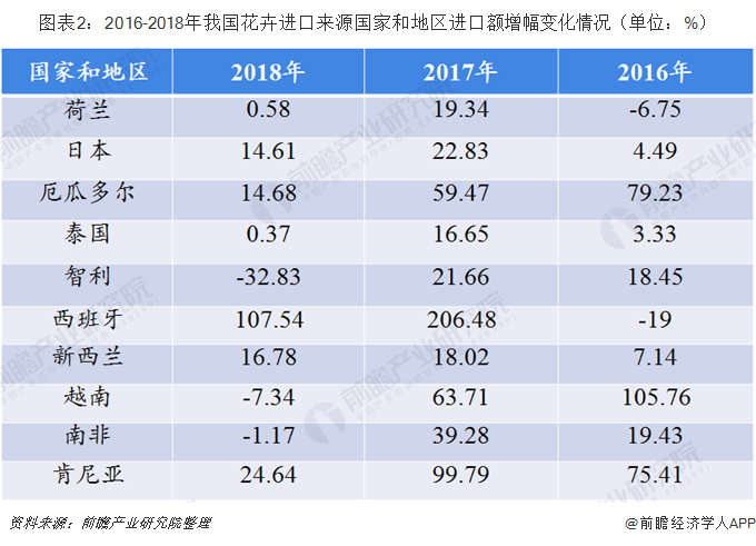 图表2:2016-2018年我国花卉进口来源国家和地区进口额增幅变化情况(单位:%)