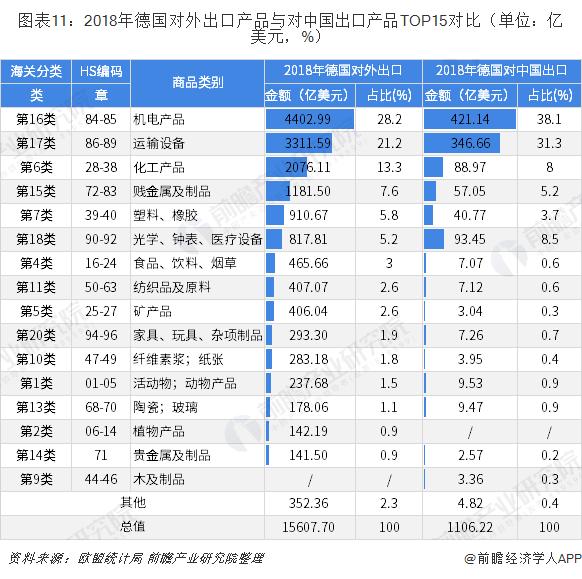 图表11:2018年德国对外出口产品与对中国出口产品TOP15对比(单位:亿美元,%)