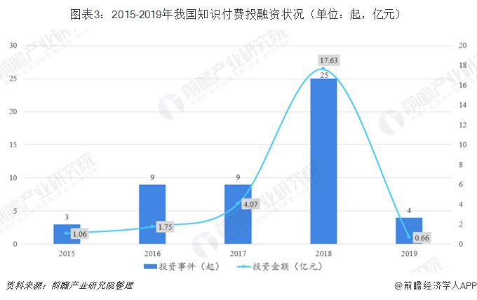 图表3:2015-2019年我国知识付费投融资状况(单位:起,亿元)