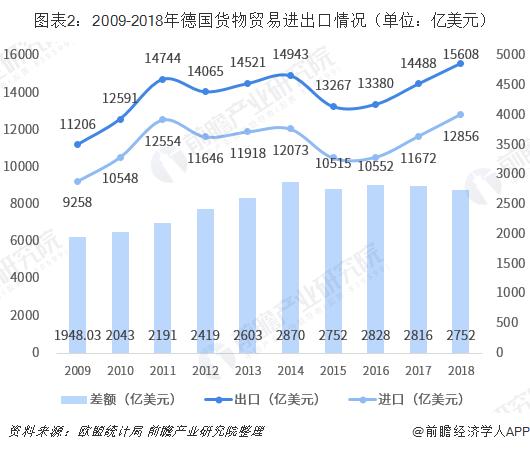 图表2:2009-2018年德国货物贸易进出口情况(单位:亿美元)