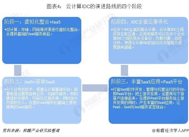 图表4: 云计算IDC的演进路线的四个阶段