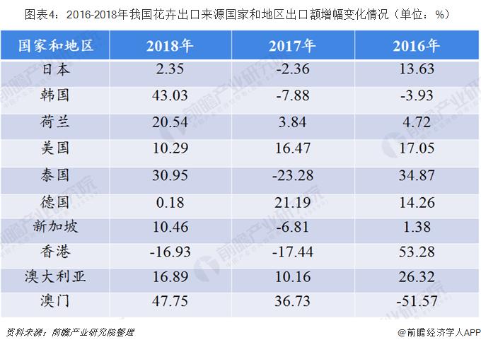 图表4:2016-2018年我国花卉出口来源国家和地区出口额增幅变化情况(单位:%)