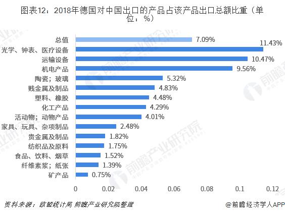 图表12:2018年德国对中国出口的产品占该产品出口总额比重(单位:%)