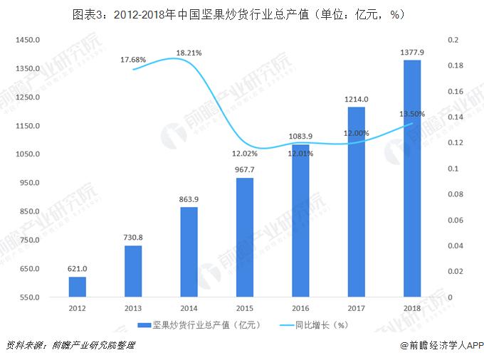 图表3:2012-2018年中国坚果炒货行业总产值(单位:亿元,%)