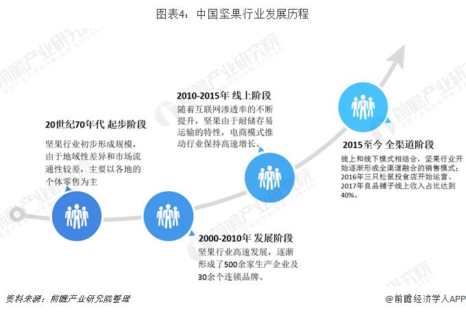 图表4:中国坚果行业发展历程
