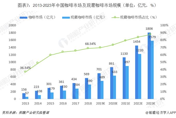 图表7:2013-2023年中国咖啡市场及现磨咖啡市场规模(单位:亿元,%)