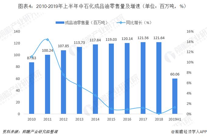 图表4:2010-2019年上半年中石化成品油零售量及增速(单位:百万吨,%)