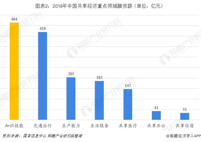 图表2:2018年中国共享经济重点领域融资额(单位:亿元)