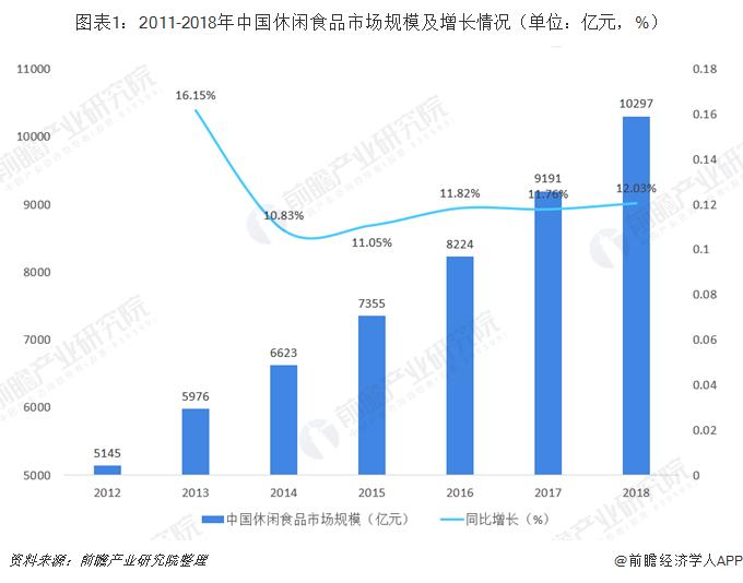 图表1:2011-2018年中国休闲食品市场规模及增长情况(单位:亿元,%)