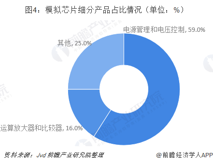 圖4:模擬芯片細分產品占比情況(單位:%)