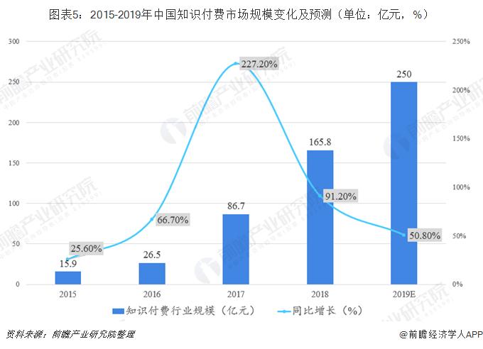 图表5:2015-2019年中国知识付费市场规模变化及预测(单位:亿元,%)