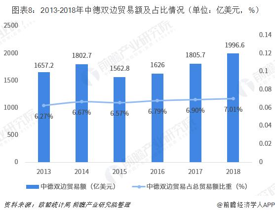图表8:2013-2018年中德双边贸易额及占比情况(单位:亿美元,%)
