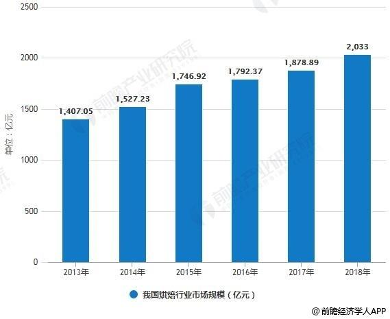 2013-2018年我国烘焙行业市场规模统计情况及预测