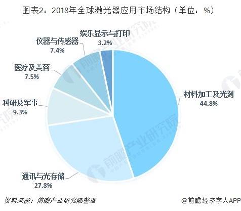 图表2:2018年全球激光器应用市场结构(单位:%)