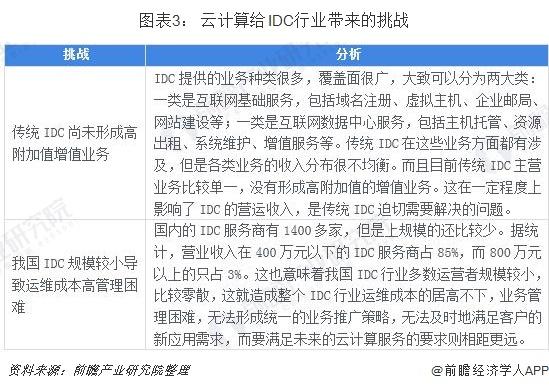 图表3: 云计算给IDC行业带来的挑战