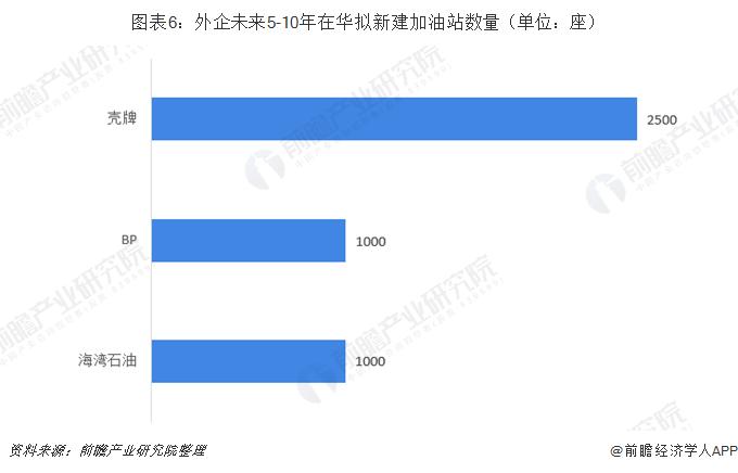 图表6:外企未来5-10年在华拟新建加油站数量(单位:座)