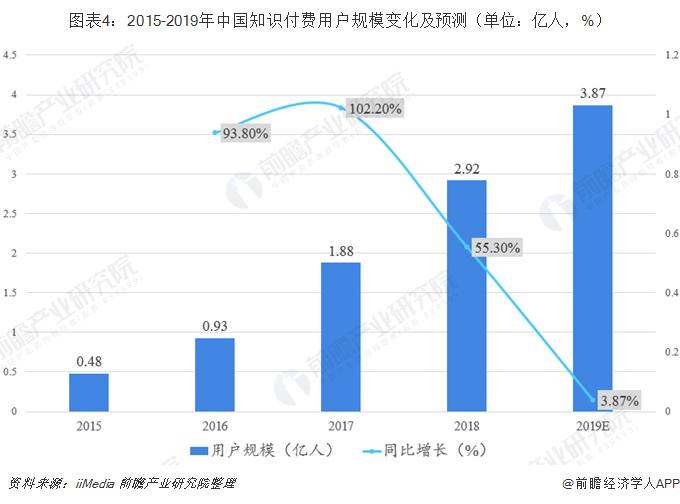 图表4:2015-2019年中国知识付费用户规模变化及预测(单位:亿人,%)