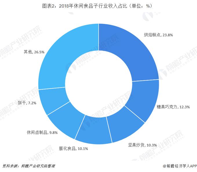 图表2:2018年休闲食品子行业收入占比(单位:%)