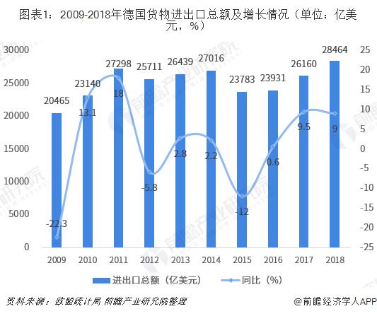 图表1:2009-2018年德国货物进出口总额及增长情况(单位:亿美元,%)