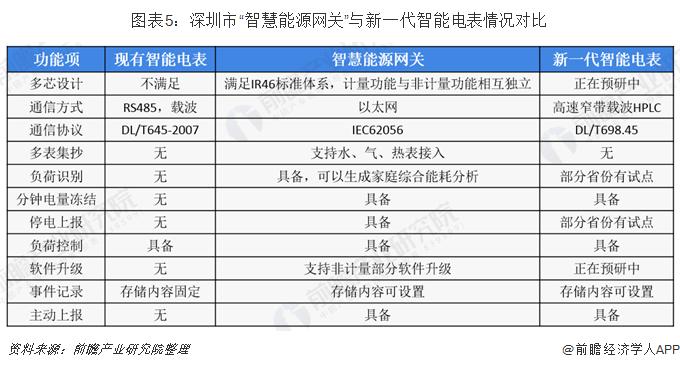 """图表5:深圳市""""智慧能源网关""""与新一代智能电表情况对比"""