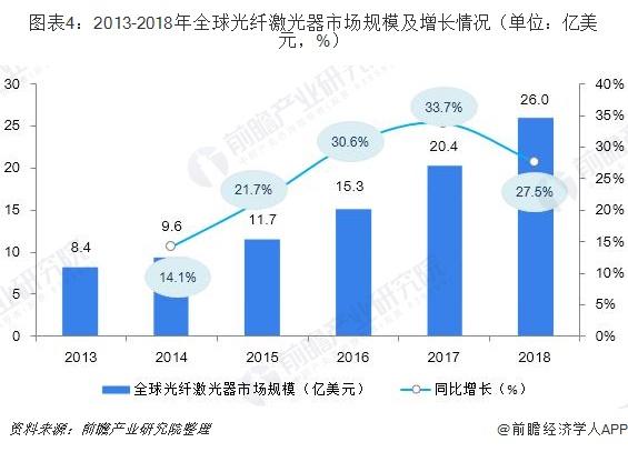 图表4:2013-2018年全球光纤激光器市场规模及增长情况(单位:亿美元,%)