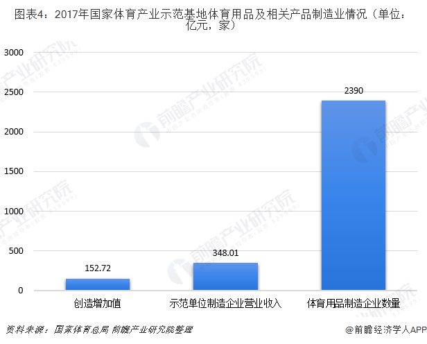 图表4:2017年国家体育产业示范基地体育用品及相关产品制造业情况(单位:亿元,家)
