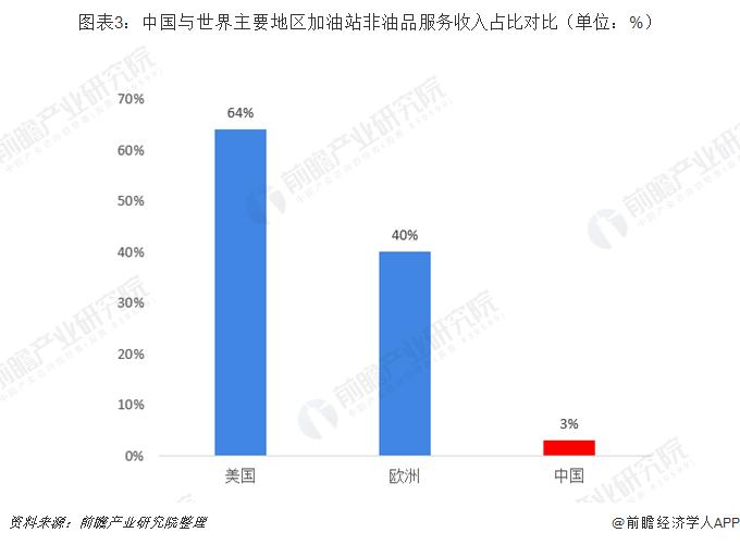 图表3:中国与世界主要地区加油站非油品服务收入占比对比(单位:%)