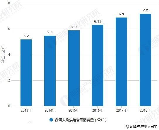 2013-2018年我国人均烘焙食品消费量统计情况
