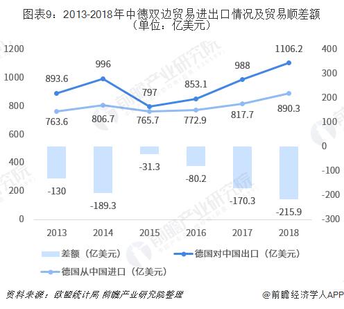 图表9:2013-2018年中德双边贸易进出口情况及贸易顺差额(单位:亿美元)