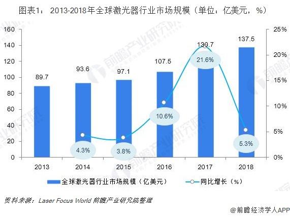 图表1: 2013-2018年全球激光器行业市场规模(单位:亿美元,%)