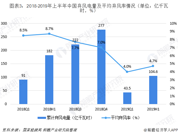 图表3:2018-2019年上半年中国弃风电量及平均弃风率情况(单位:亿千瓦时,%)