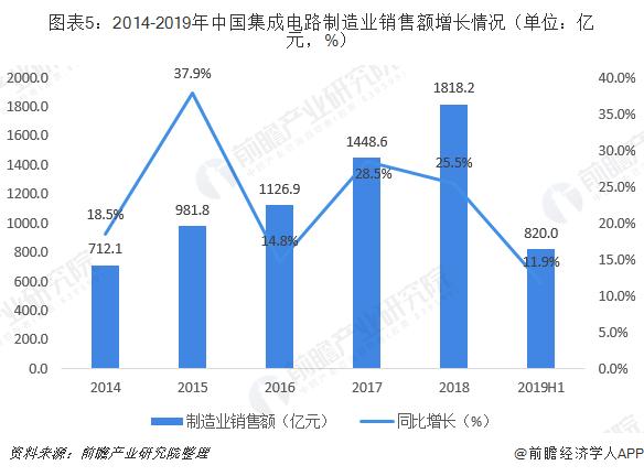 图表5:2014-2019年中国集成电路制造业销售额增长情况(单位:亿元,%)