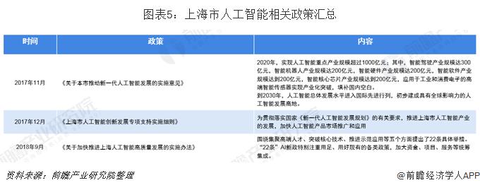 图表5:上海市人工智能相关政策汇总