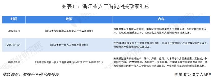 图表11:浙江省人工智能相关政策汇总
