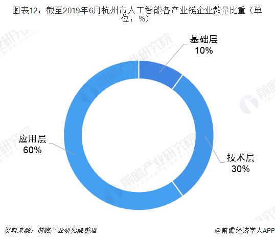 图表12:截至2019年6月杭州市人工智能各产业链企业数量比重(单位:%)