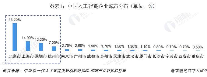 图表1:中国人工智能企业城市分布(单位:%)
