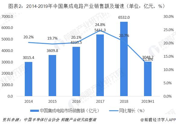 图表2:2014-2019年中国集成电路产业销售额及增速(单位:亿元,%)