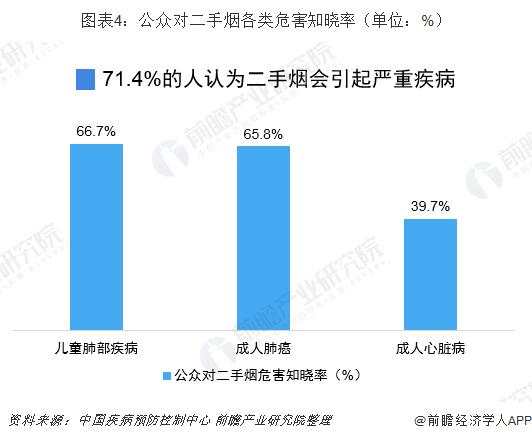 图表4:公众对二手烟各类危害知晓率(单位:%)