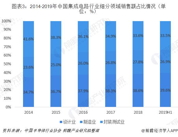 图表3:2014-2019年中国集成电路行业细分领域销售额占比情况(单位:%)