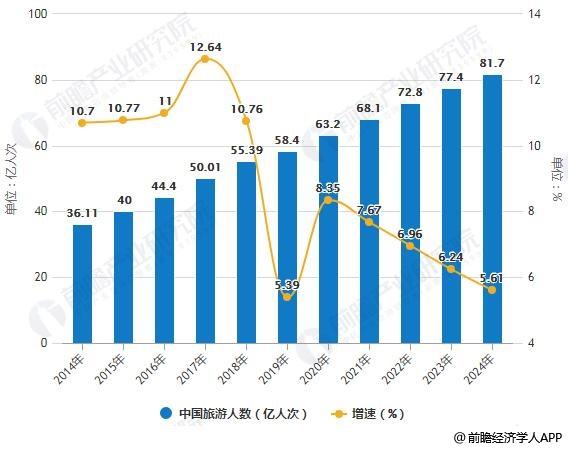 2014-2024年中国旅游人数统计及增长情况预测