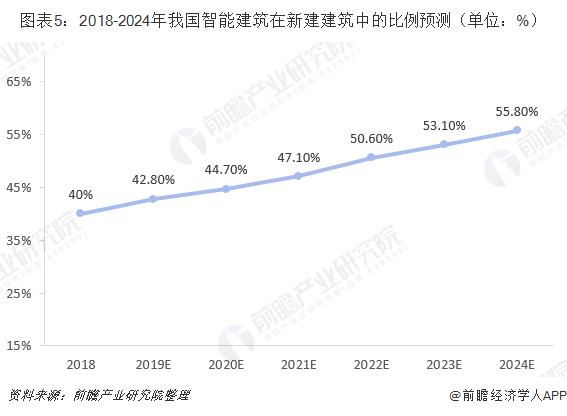 图表5:2018-2024年我国智能建筑在新建建筑中的比例预测(单位:%)