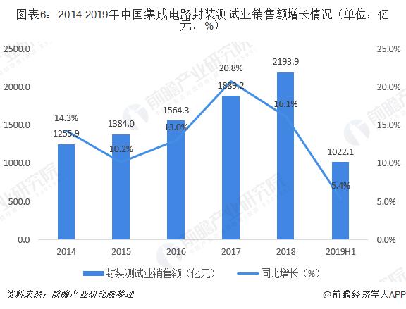 图表6:2014-2019年中国集成电路封装测试业销售额增长情况(单位:亿元,%)