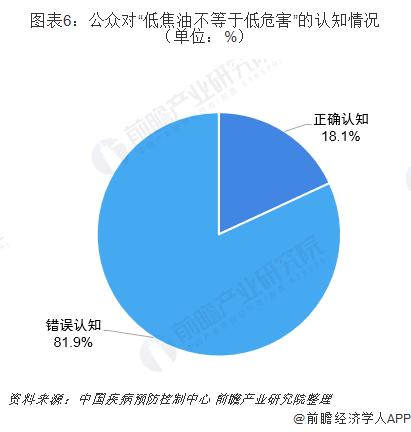 """图表6:公众对""""低焦油不等于低危害""""的认知情况(单位:%)"""