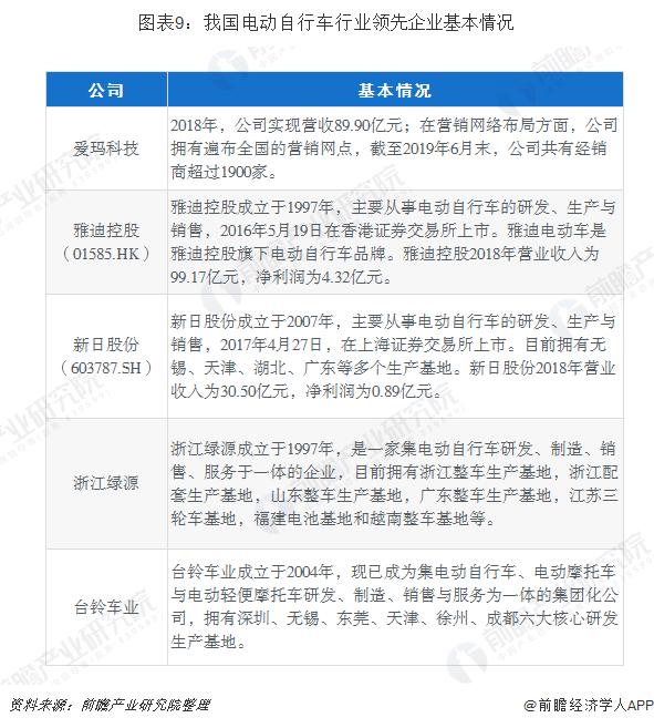 图表9:我国电动自行车行业领先企业基本情况