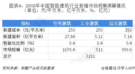 图表4:2018年中国智能建筑行业新增市场规模测算情况(单位:元/平方米,亿平方米,%,亿元)