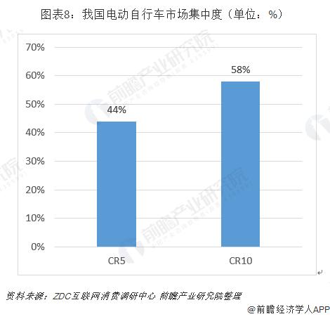 图表8:我国电动自行车市场集中度(单位:%)