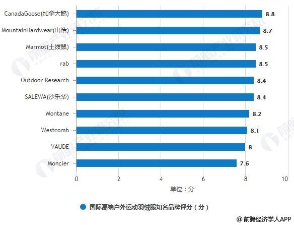 国际高端户外运动羽绒服知名品牌评分排行情况