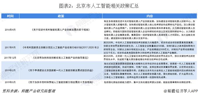 图表2:北京市人工智能相关政策汇总