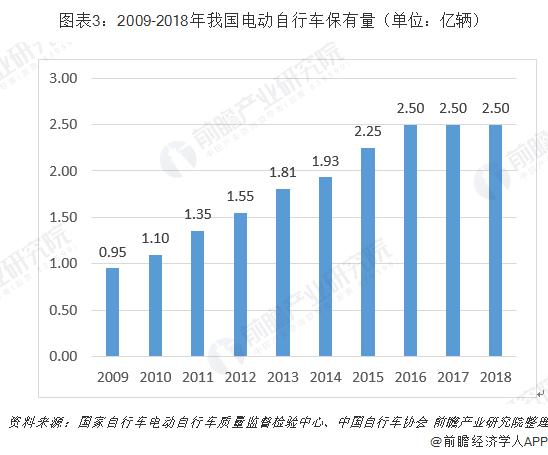 图表3:2009-2018年我国电动自行车保有量(单位:亿辆)