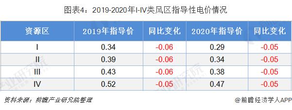 图表4:2019-2020年I-IV类风区指导性电价情况